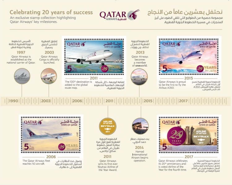 [The 20th Anniversary of Qatar Airways, Typ ]